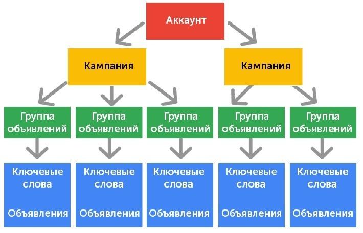Как создать аккаунт в Google AdWords