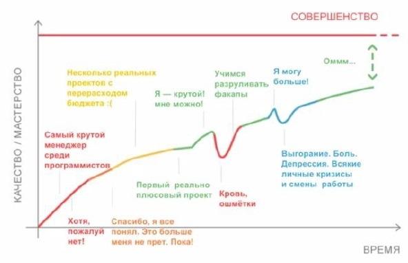кривая роста компетенций