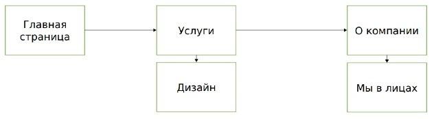 Линейно-разветвленная структура сайта