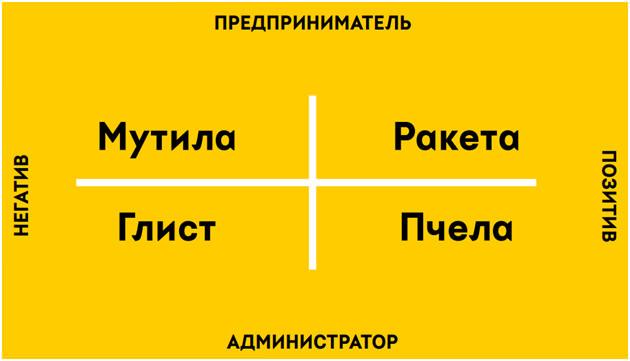 Типы маркетинг-директоров